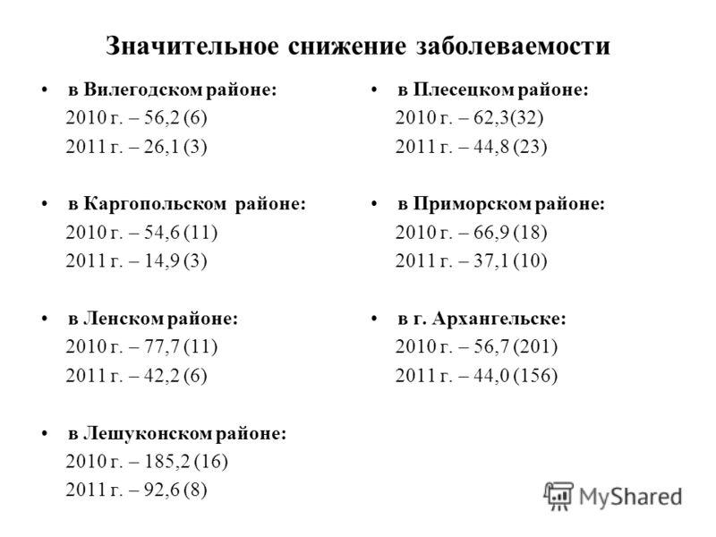 Значительное снижение заболеваемости в Вилегодском районе: 2010 г. – 56,2 (6) 2011 г. – 26,1 (3) в Каргопольском районе: 2010 г. – 54,6 (11) 2011 г. – 14,9 (3) в Ленском районе: 2010 г. – 77,7 (11) 2011 г. – 42,2 (6) в Лешуконском районе: 2010 г. – 1