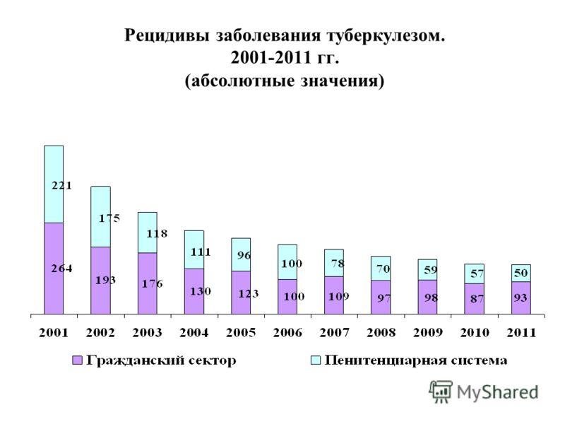 Рецидивы заболевания туберкулезом. 2001-2011 гг. (абсолютные значения)