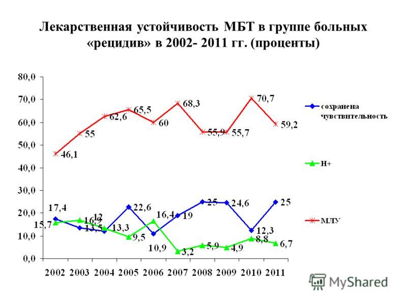 Лекарственная устойчивость МБТ в группе больных «рецидив» в 2002- 2011 гг. (проценты)