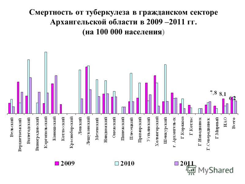 Смертность от туберкулеза в гражданском секторе Архангельской области в 2009 –2011 гг. (на 100 000 населения)