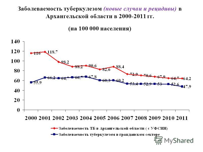 Заболеваемость туберкулезом (новые случаи и рецидивы) в Архангельской области в 2000-2011 гг. (на 100 000 населения)