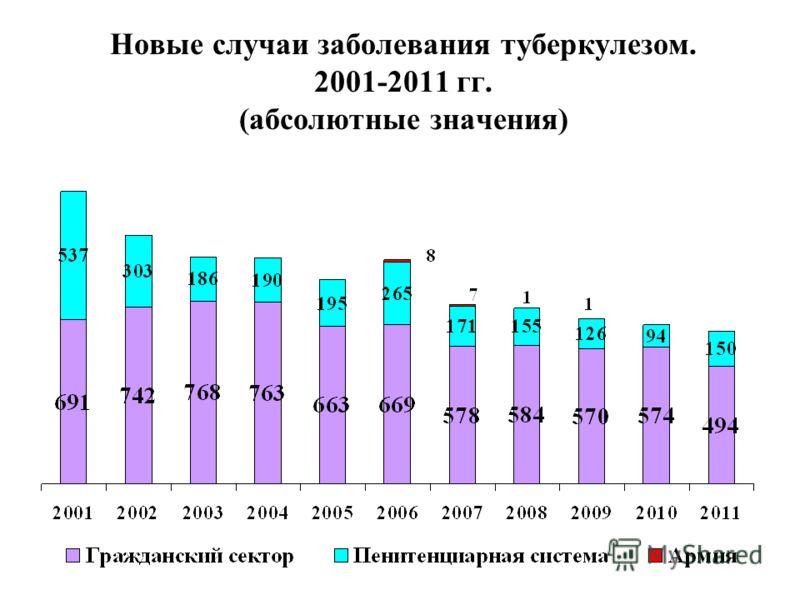 Новые случаи заболевания туберкулезом. 2001-2011 гг. (абсолютные значения)