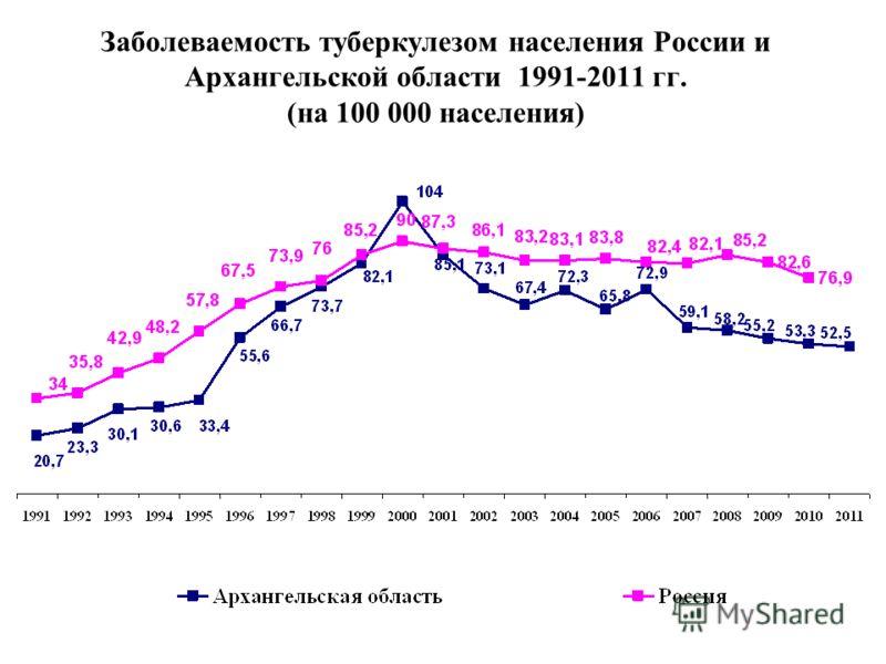 Заболеваемость туберкулезом населения России и Архангельской области 1991-2011 гг. (на 100 000 населения)