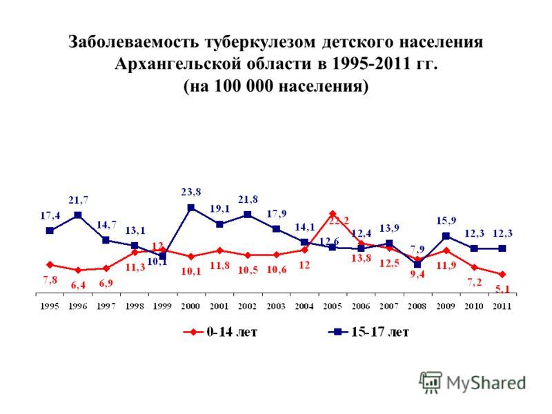 Заболеваемость туберкулезом детского населения Архангельской области в 1995-2011 гг. (на 100 000 населения)