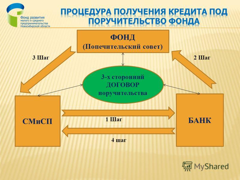 СМиСП 1 Шаг БАНК 2 Шаг ФОНД (Попечительский совет) 3 Шаг 3-х сторонний ДОГОВОР поручительства 4 шаг