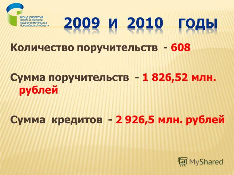 Количество поручительств - 608 Сумма поручительств - 1 826,52 млн. рублей Сумма кредитов - 2 926,5 млн. рублей