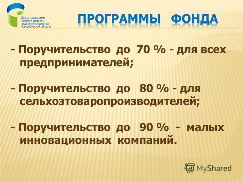 - Поручительство до 70 % - для всех предпринимателей; - Поручительство до 80 % - для сельхозтоваропроизводителей; - Поручительство до 90 % - малых инновационных компаний.