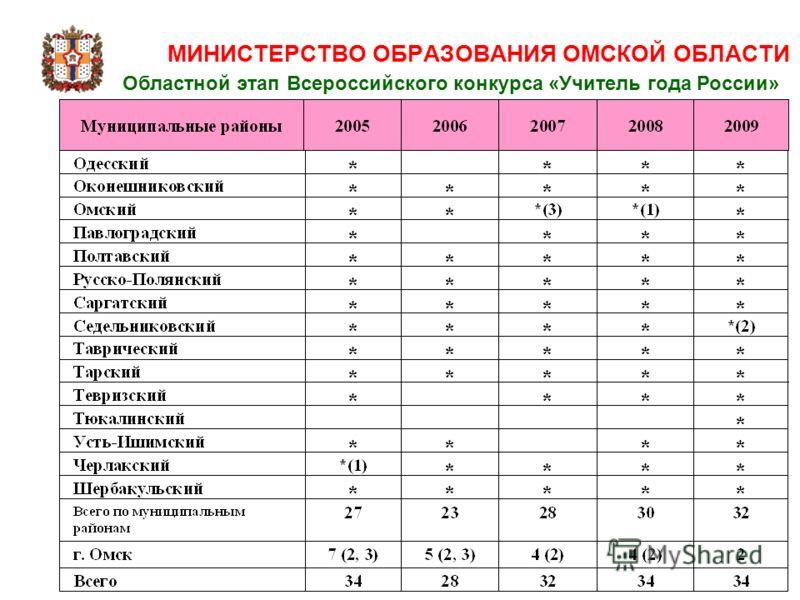 МИНИСТЕРСТВО ОБРАЗОВАНИЯ ОМСКОЙ ОБЛАСТИ Областной этап Всероссийского конкурса «Учитель года России»