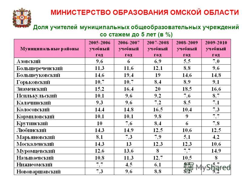 Доля учителей муниципальных общеобразовательных учреждений со стажем до 5 лет (в %)