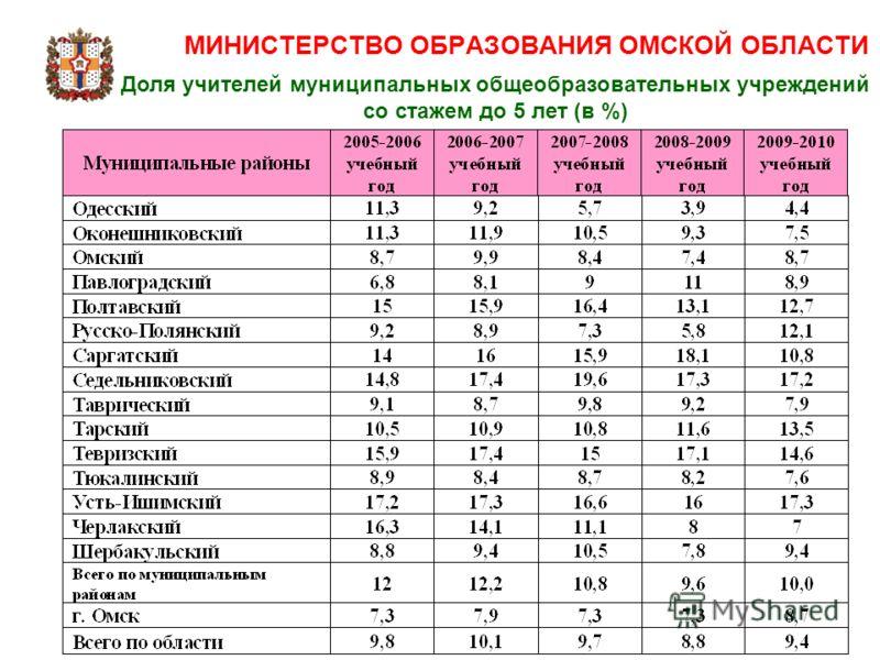 МИНИСТЕРСТВО ОБРАЗОВАНИЯ ОМСКОЙ ОБЛАСТИ Доля учителей муниципальных общеобразовательных учреждений со стажем до 5 лет (в %)