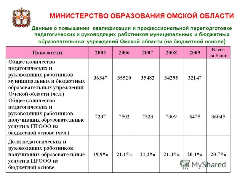 Данные о повышении квалификации и профессиональной переподготовке педагогических и руководящих работников муниципальных и бюджетных образовательных учреждений Омской области (на бюджетной основе )