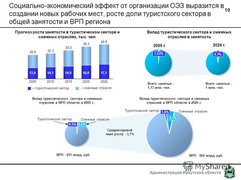 Администрация Иркутской области 10 Социально-экономический эффект от организации ОЭЗ выразится в создании новых рабочих мест, росте доли туристского сектора в общей занятости и ВРП региона 1,63% Всего занятых - 1,13 млн. чел. 4,1%4,1% Всего занятых -