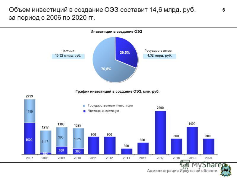 Администрация Иркутской области 6 Объем инвестиций в создание ОЭЗ составит 14,6 млрд. руб. за период с 2006 по 2020 гг. Частные Инвестиции в создание ОЭЗ 70,5% 29,5% 10,32 млрд. руб. 4,32 млрд. руб. Государственные 1600 100 400 300 900 300 600 2200 8