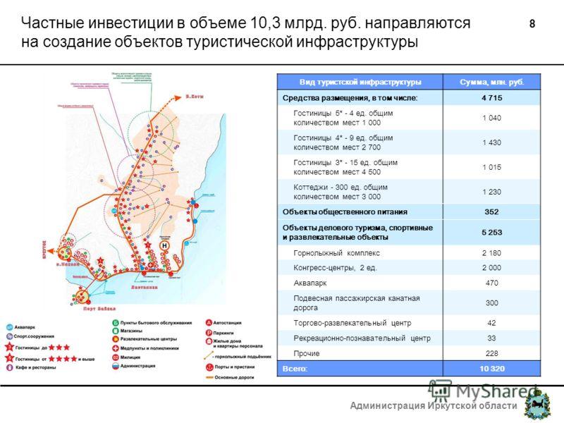 Администрация Иркутской области 8 Частные инвестиции в объеме 10,3 млрд. руб. направляются на создание объектов туристической инфраструктуры Вид туристской инфраструктурыСумма, млн. руб. Средства размещения, в том числе:4 715 Гостиницы 5* - 4 ед. общ