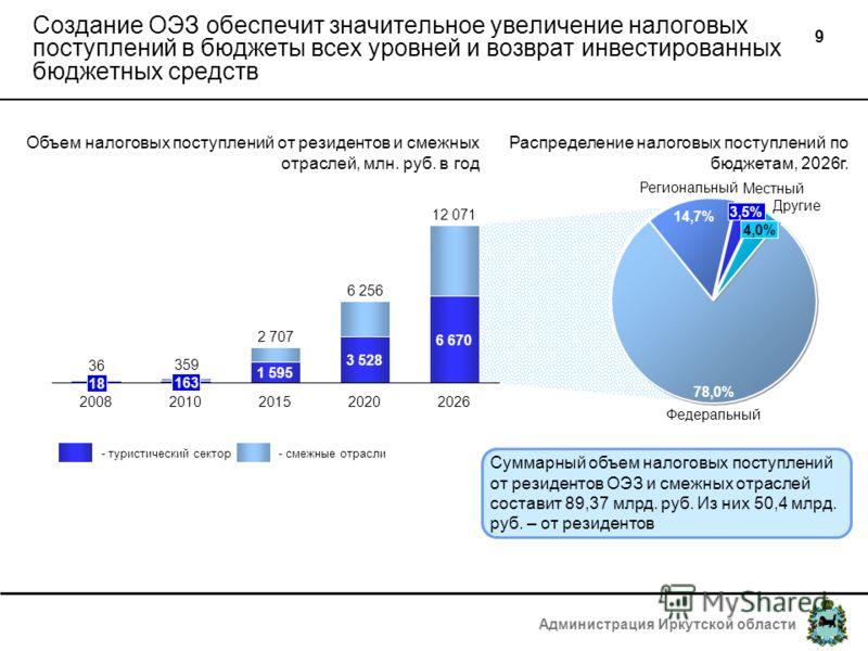 Администрация Иркутской области 9 1 595 6 670 3 528 Создание ОЭЗ обеспечит значительное увеличение налоговых поступлений в бюджеты всех уровней и возврат инвестированных бюджетных средств 2 707 2015 6 256 2020 12 071 2026 18 36 2008 163 359 2010 Объе
