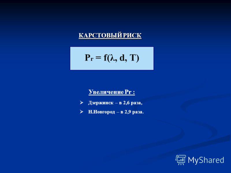 КАРСТОВЫЙ РИСК Р r = f(λ, d, T) Увеличение Pr : Дзержинск – в 2,6 раза, Н.Новгород – в 2,9 раза.