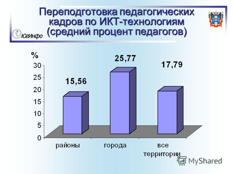 Переподготовка педагогических кадров по ИКТ-технологиям (средний процент педагогов)