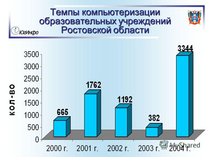 Темпы компьютеризации образовательных учреждений Ростовской области