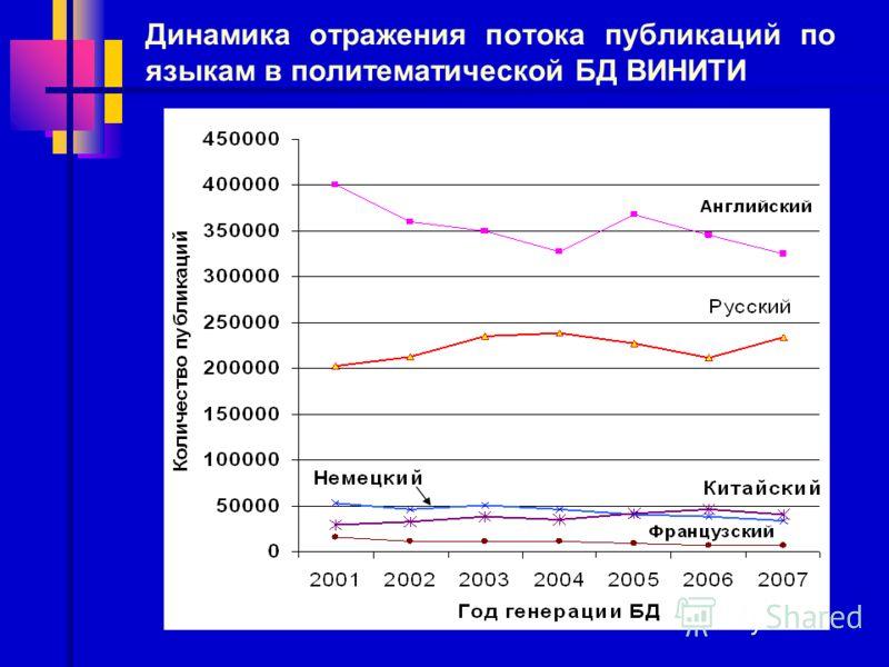Динамика отражения потока публикаций по языкам в политематической БД ВИНИТИ