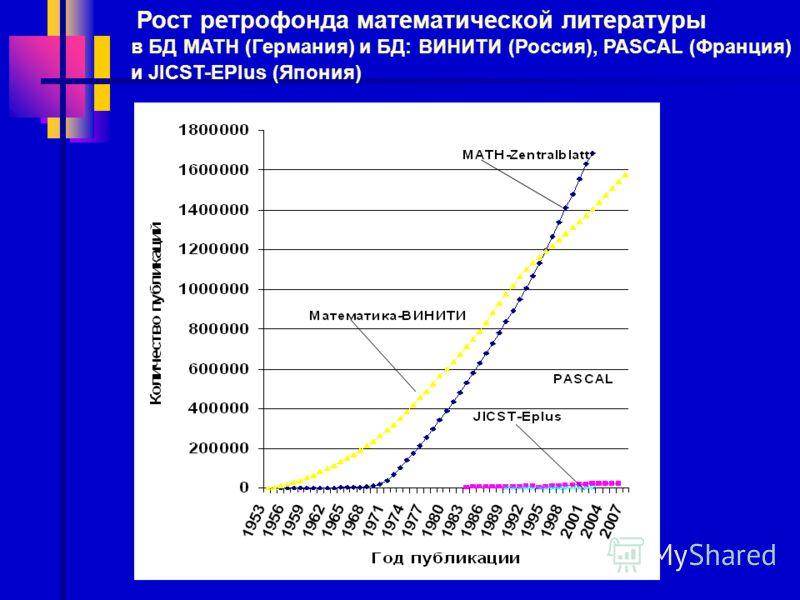 Рост ретрофонда математической литературы в БД MATH (Германия) и БД: ВИНИТИ (Россия), PASCAL (Франция) и JICST-EPlus (Япония)
