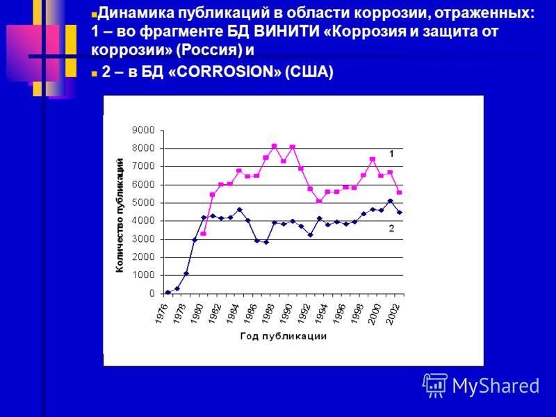 Динамика публикаций в области коррозии, отраженных: 1 – во фрагменте БД ВИНИТИ «Коррозия и защита от коррозии» (Россия) и 2 – в БД «CORROSION» (США)