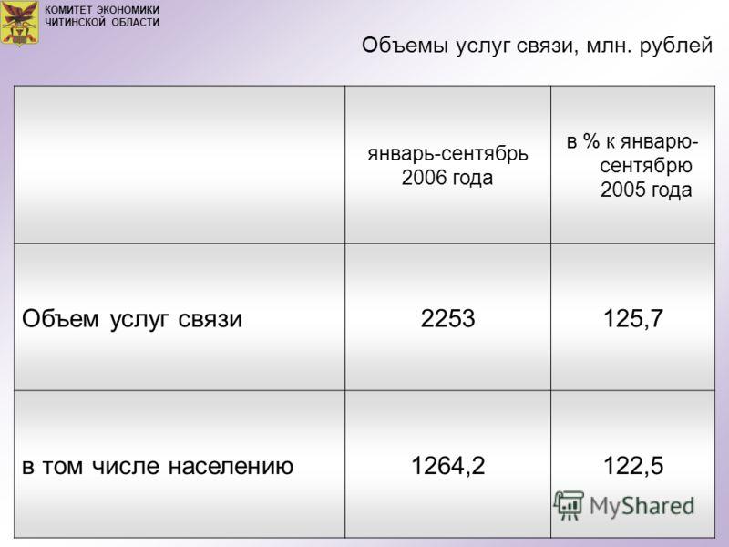 Объемы услуг связи, млн. рублей КОМИТЕТ ЭКОНОМИКИ ЧИТИНСКОЙ ОБЛАСТИ январь-сентябрь 2006 года в % к январю- сентябрю 2005 года Объем услуг связи2253125,7 в том числе населению1264,2122,5