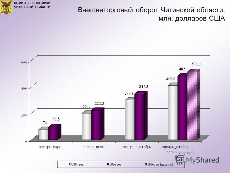 Внешнеторговый оборот Читинской области, млн. долларов США КОМИТЕТ ЭКОНОМИКИ ЧИТИНСКОЙ ОБЛАСТИ