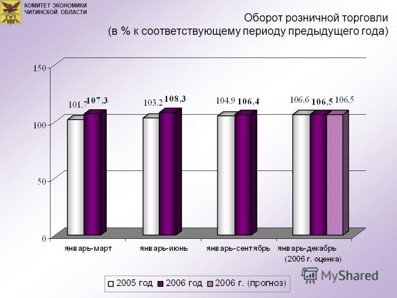 Оборот розничной торговли (в % к соответствующему периоду предыдущего года) КОМИТЕТ ЭКОНОМИКИ ЧИТИНСКОЙ ОБЛАСТИ