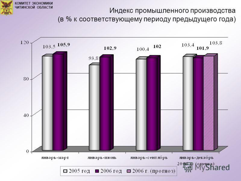Индекс промышленного производства (в % к соответствующему периоду предыдущего года) КОМИТЕТ ЭКОНОМИКИ ЧИТИНСКОЙ ОБЛАСТИ