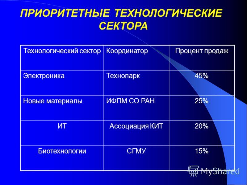 Технологический секторКоординаторПроцент продаж ЭлектроникаТехнопарк45% Новые материалыИФПМ СО РАН25% ИТАссоциация КИТ20% БиотехнологииСГМУ15% ПРИОРИТЕТНЫЕ ТЕХНОЛОГИЧЕСКИЕ СЕКТОРА