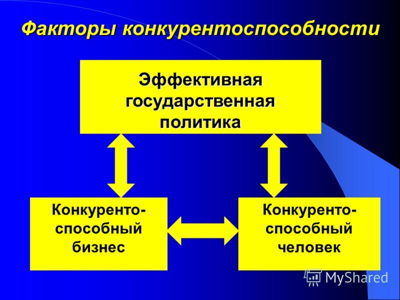 Факторы конкурентоспособности Эффективная государственная политика Конкуренто- способный бизнес Конкуренто- способный человек
