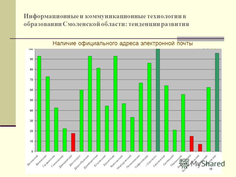 10 Информационные и коммуникационные технологии в образовании Смоленской области: тенденции развития Наличие официального адреса электронной почты