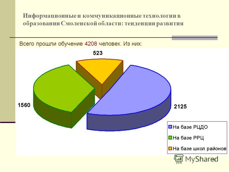 16 Информационные и коммуникационные технологии в образовании Смоленской области: тенденции развития Всего прошли обучение 4208 человек. Из них: