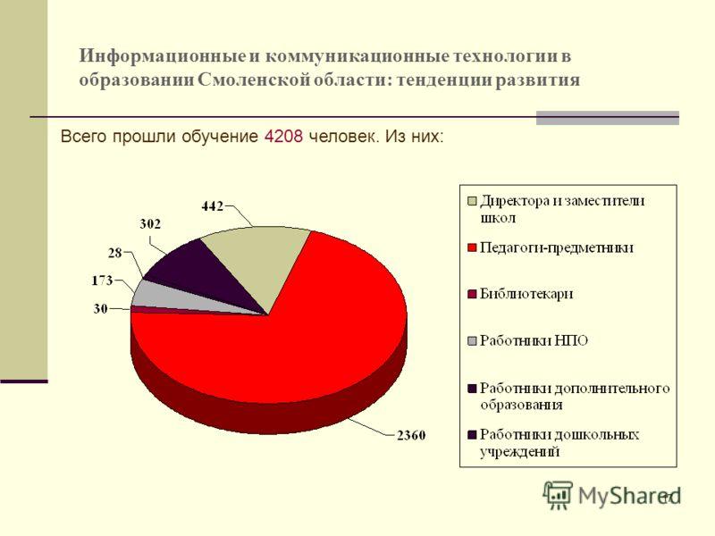 17 Информационные и коммуникационные технологии в образовании Смоленской области: тенденции развития Всего прошли обучение 4208 человек. Из них: