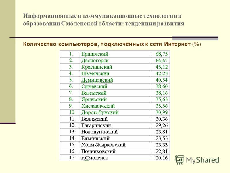 9 Количество компьютеров, подключённых к сети Интернет (%)