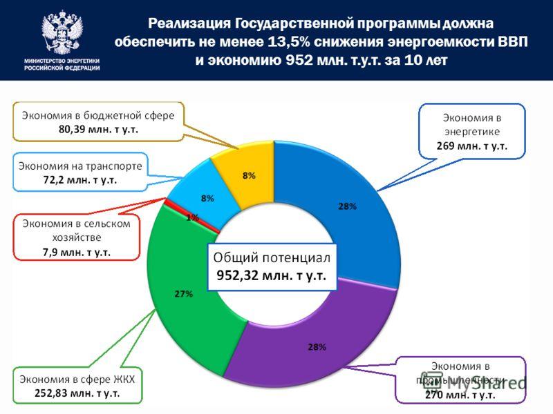 Реализация Государственной программы должна обеспечить не менее 13,5% снижения энергоемкости ВВП и экономию 952 млн. т.у.т. за 10 лет 5