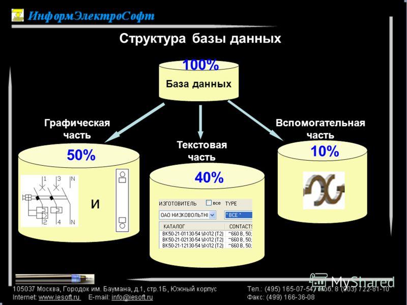 Структура базы данных База данных Графическая часть Текстовая часть Вспомогательная часть 50% 40% 10% 100% и