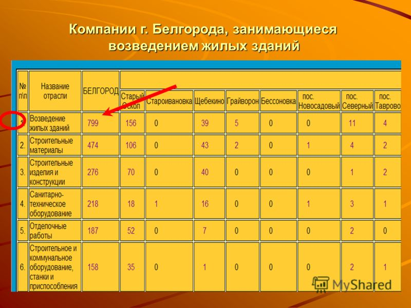 Компании г. Белгорода, занимающиеся возведением жилых зданий