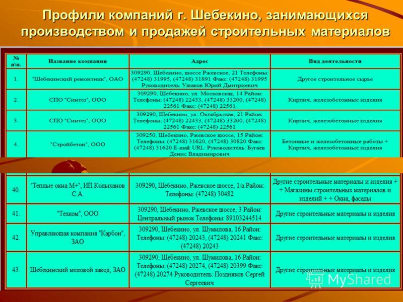 Профили компаний г. Шебекино, занимающихся производством и продажей строительных материалов
