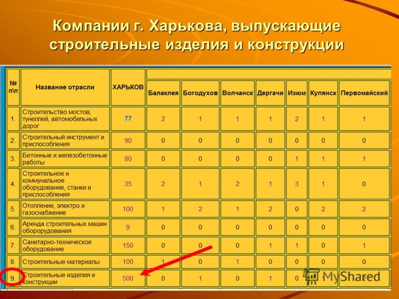 Компании г. Харькова, выпускающие строительные изделия и конструкции
