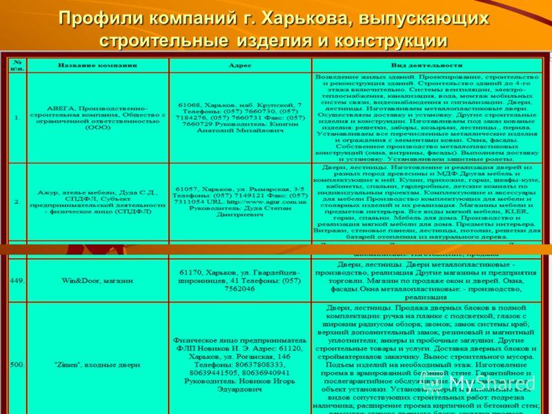 Профили компаний г. Харькова, выпускающих строительные изделия и конструкции