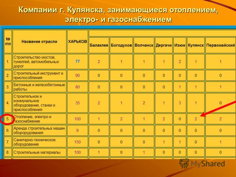 Компании г. Купянска, занимающиеся отоплением, электро- и газоснабжением