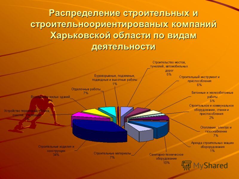 Распределение строительных и строительноориентированых компаний Харьковской области по видам деятельности