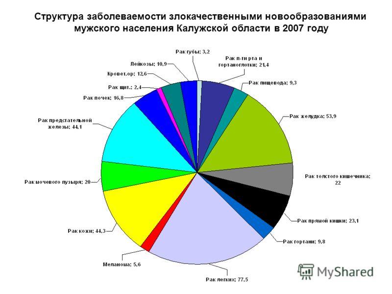 Структура заболеваемости злокачественными новообразованиями мужского населения Калужской области в 2007 году