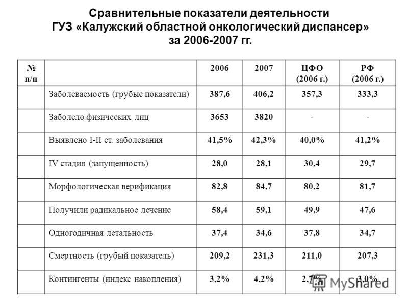 Сравнительные показатели деятельности ГУЗ «Калужский областной онкологический диспансер» за 2006-2007 гг. п/п 20062007ЦФО (2006 г.) РФ (2006 г.) Заболеваемость (грубые показатели)387,6406,2357,3333,3 Заболело физических лиц36533820-- Выявлено I-II ст