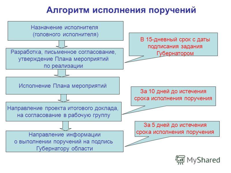 Алгоритм исполнения поручений Назначение исполнителя (головного исполнителя) Разработка, письменное согласование, утверждение Плана мероприятий по реализации Исполнение Плана мероприятий Направление проекта итогового доклада, на согласование в рабочу