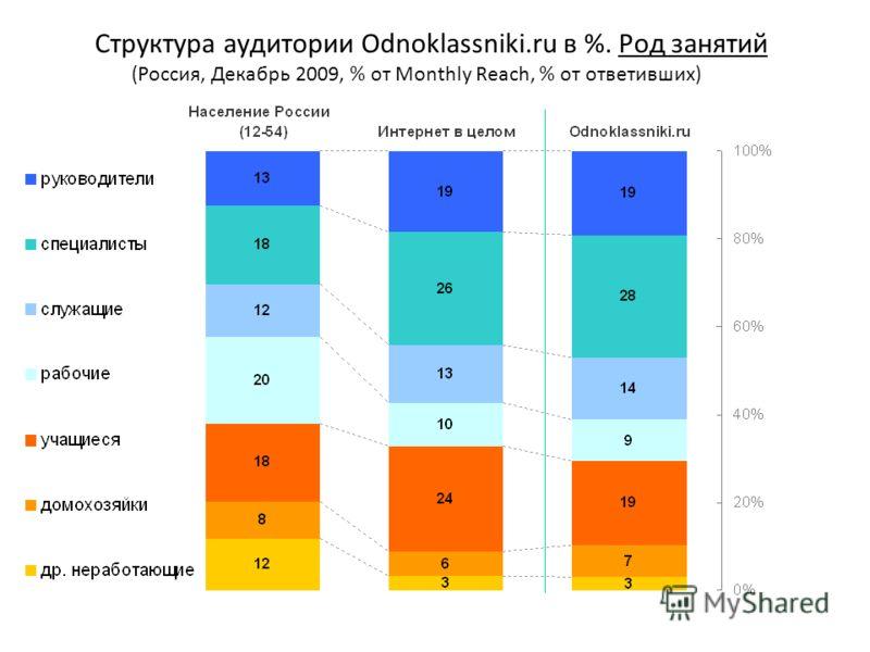 Структура аудитории Odnoklassniki.ru в %. Род занятий (Россия, Декабрь 2009, % от Monthly Reach, % от ответивших)