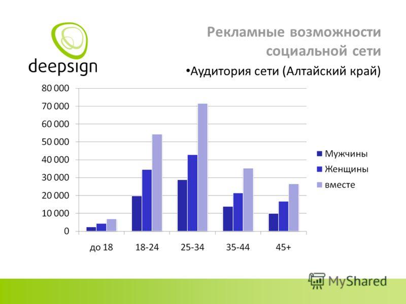 Рекламные возможности социальной сети Аудитория сети (Алтайский край)