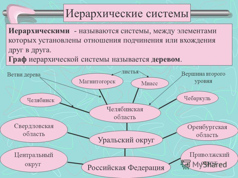 Иерархические системы Иерархическими - называются системы, между элементами которых установлены отношения подчинения или вхождения друг в друга. Граф иерархической системы называется деревом. Российская Федерация Центральный округ Приволжский округ У