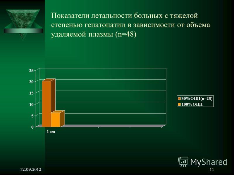 12.09.201211 Показатели летальности больных с тяжелой степенью гепатопатии в зависимости от объема удаляемой плазмы (n=48)